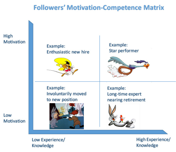 motivationcompetencematrix