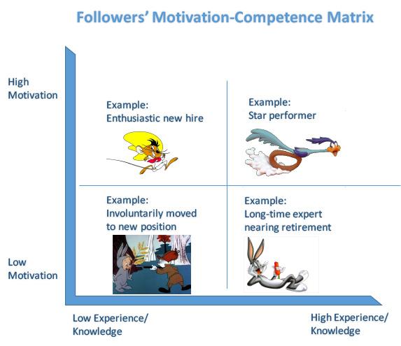 motivationcompetencematrix
