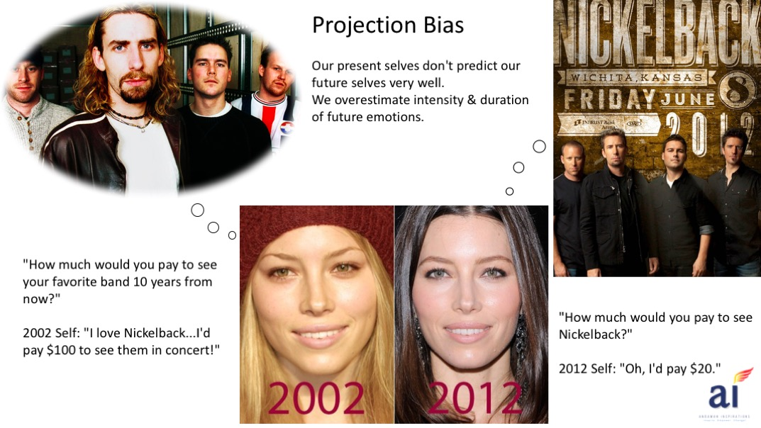 ProjectionBias