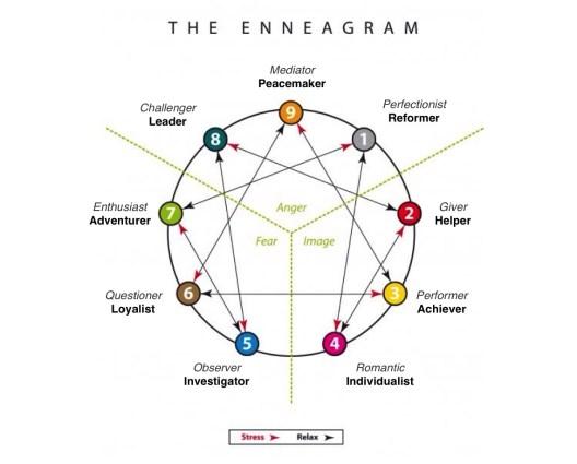 sembilan sifat dalam enneagram