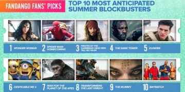 Wonder Woman Voted Most Anticipated Summer Movie 10