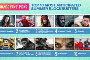 Wonder Woman Voted Most Anticipated Summer Movie 15