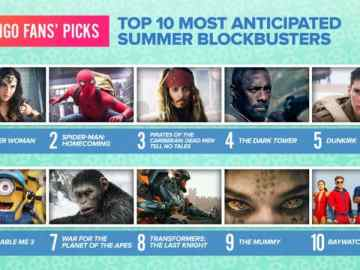 Wonder Woman Voted Most Anticipated Summer Movie 44