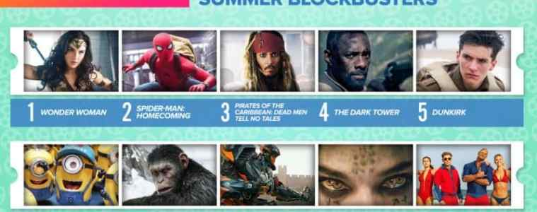 Wonder Woman Voted Most Anticipated Summer Movie 15