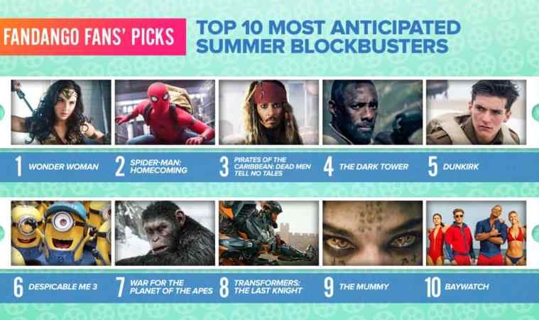 Wonder Woman Voted Most Anticipated Summer Movie 3