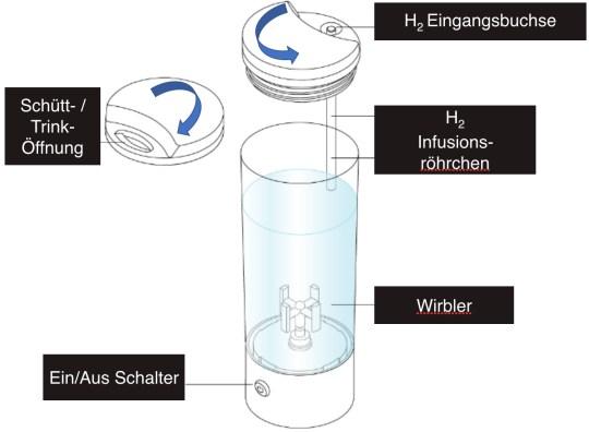 AquaVolta-Vortex-Booster-Inhalator-Aufbau-Wirblerflasche