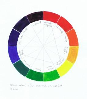 Figure 1a. Own colour circle after Chevreul, 12 hues