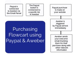 How to Set-up Paypal and Aweber to Work as a Shopping Cart System