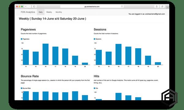 Simple Google Analytics Dashboard