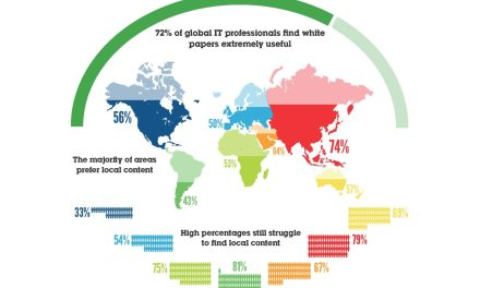 IDG Connect Survey – Local Vs Global Content in Asia Pacific