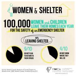 infographics-shelter-YWCA