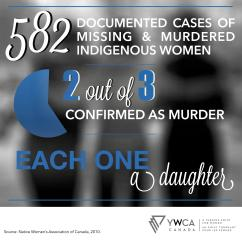 infographics-YWCA-women