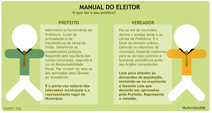 http://www.eleicoes2008.inf.br
