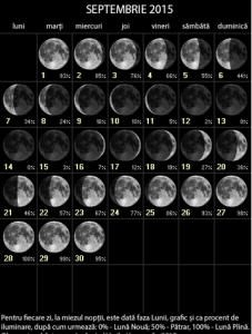 Fazele lunii - Septembrie 2015
