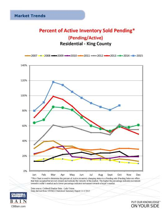 Residential Percent of Active Inventory Sold Pending October 2015
