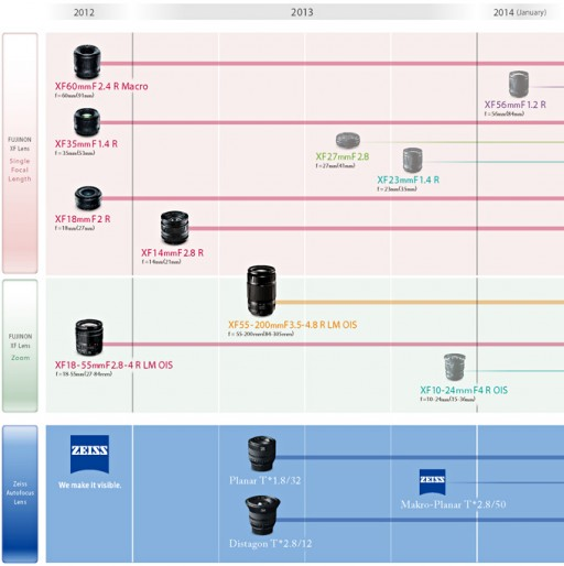 Fujifilm X Mount lens roadmap, as of April 17