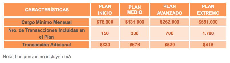 Pasarelas de pago para Woocommerce en Colombia 3