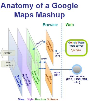 googlemaps-mashup