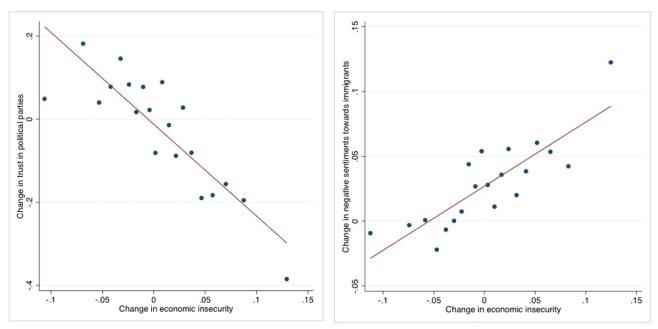 Populism and economic insecurity correlation