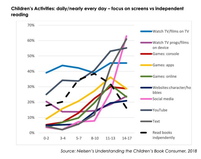 Children's reading is crowded out by screen-based activities