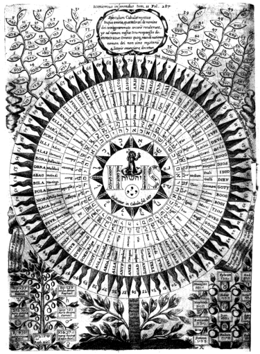 Kircher-Diagram_of_the_names_of_God
