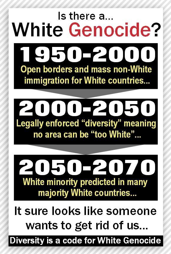 Is There A White Genocide