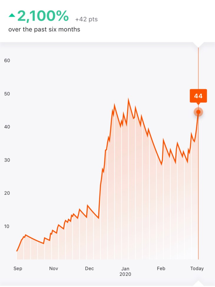 Strava's view of my fitness over the past six months
