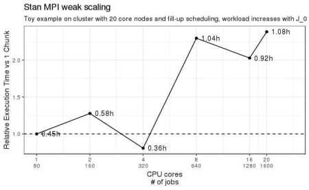 Sebastian's weak scaling plot