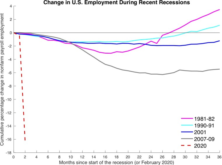 Percentage Change in Employment During Recessions