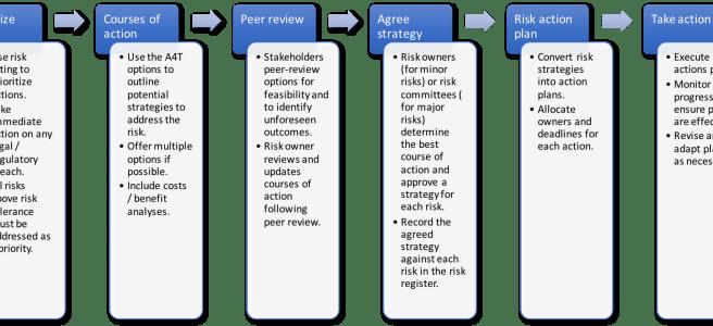 process for addressing risks