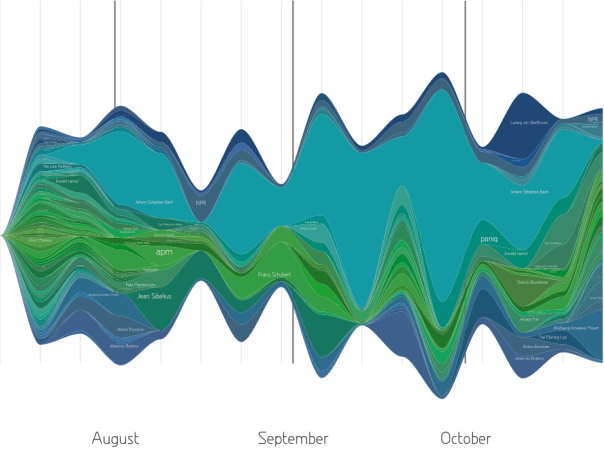 LastGraph July-October 2009