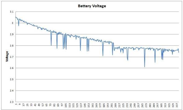 BatteryVoltage