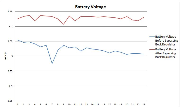 BatteryVoltage2