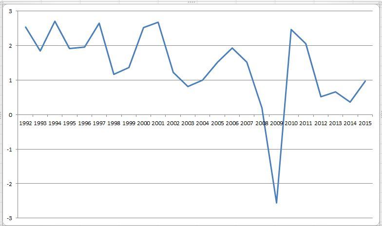 DE productivity growth per work hour