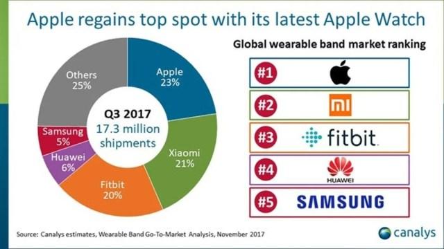 Ventas Wearables Tercer trimestre 2017