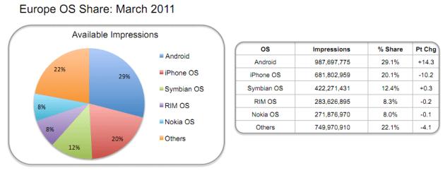 Marktanteile OS (c) InMobi