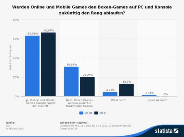 Statista Mobile Gaming