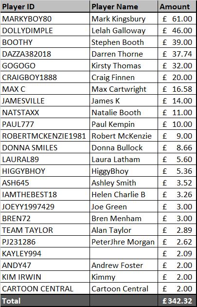 BTTF Final Flutter Amounts