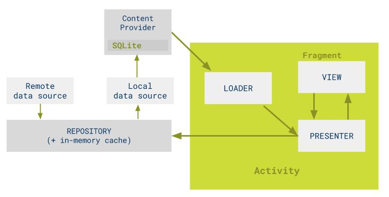 mvp-contentproviders