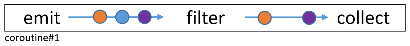 Diagram of filter operator with flows