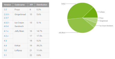 Comparativa de versiones Android