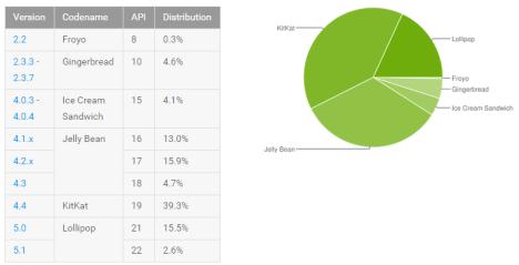 Cifras en favor de lollipop Android 5.0