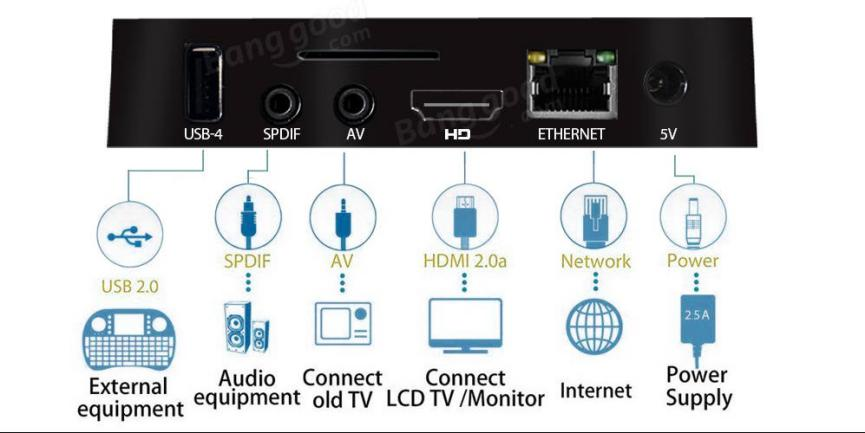 TV Box Android A5X MAX Plus red lan