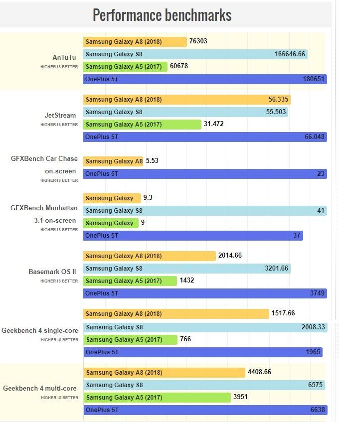 comparativa de trabajo del Samsung Galaxy A8 2018