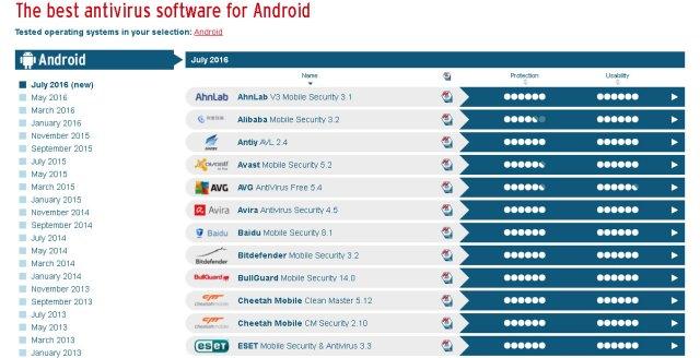 AvTEST los mejores Antivirus para Android