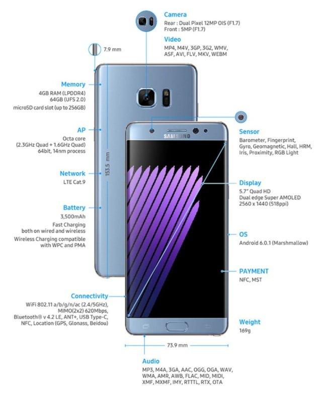 Samsung Note 7 Especificaciones