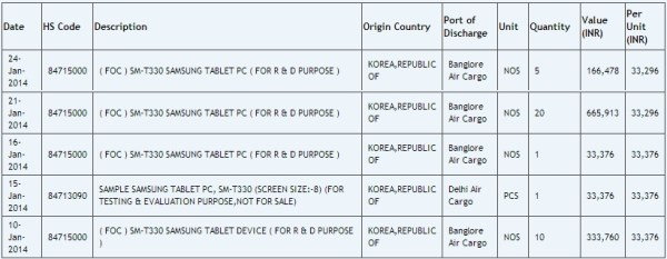 Samsung SM-T330 Could Be The Upcoming Galaxy Tab 4