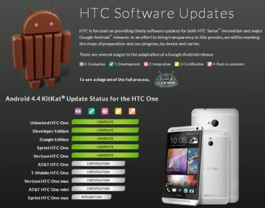 KitKat Plans for HTC One Max and HTC One Mini