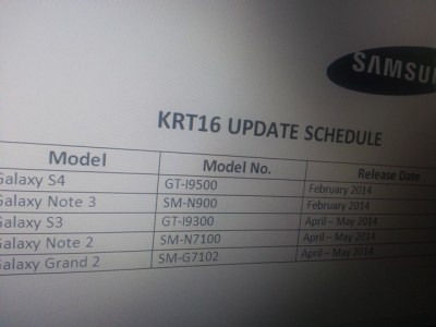 Android 4.4.2 KitKat Update will Soon Roll Out for Galaxy Note 2