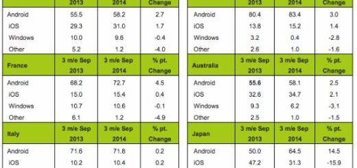 Android Grows In Europe, Threatens Apple in the US